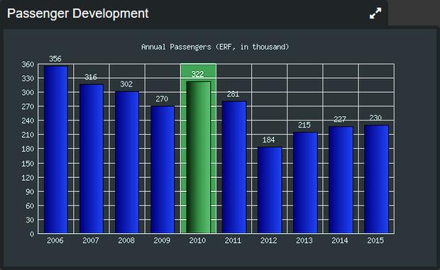 Erfurt-Weimar Airport, Passenger Statistics 2006-2015