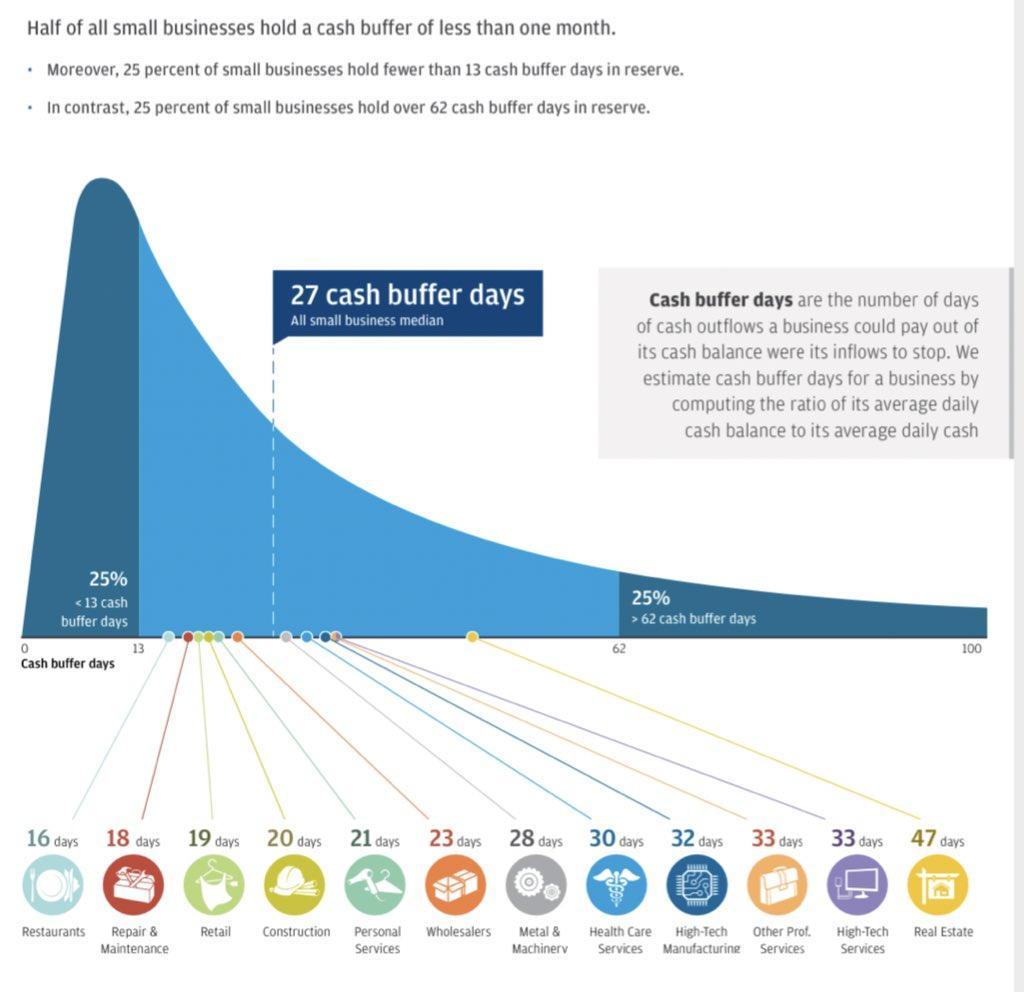 Cash Flow Buffer