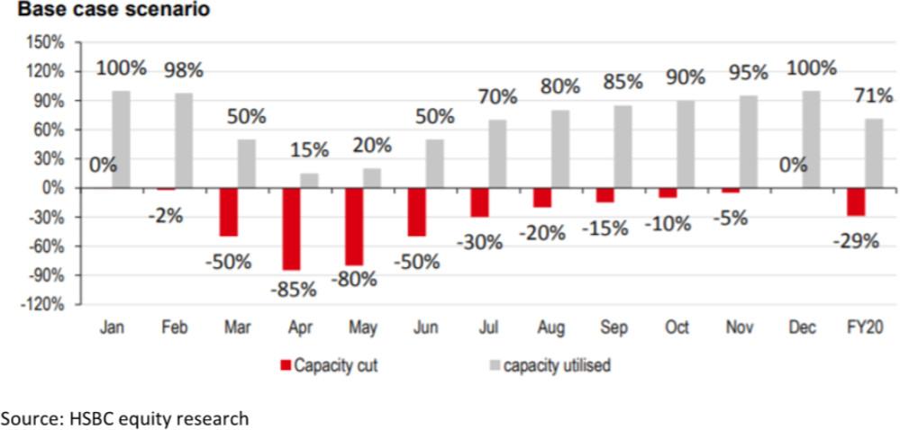 HSBC recovery scenario
