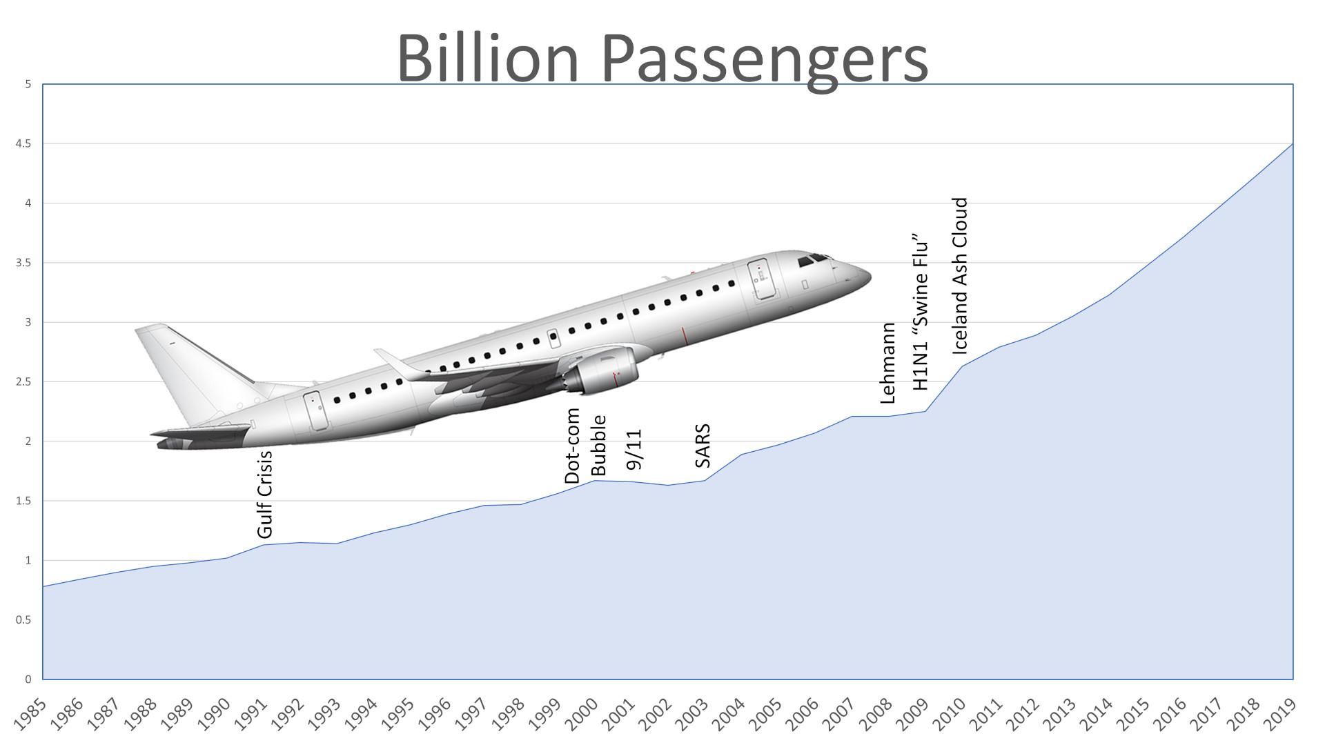 Passenger Development + Setbacks 1985-2019