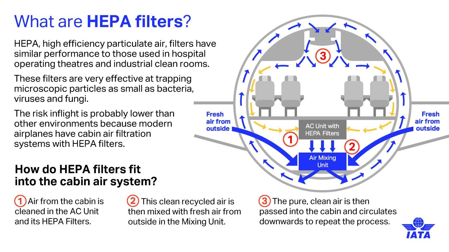 Aircraft HEPA filters - source IATA