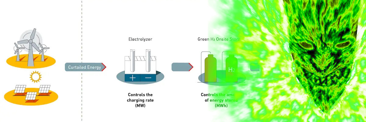 Solar Wind and the Greenwashing Demon