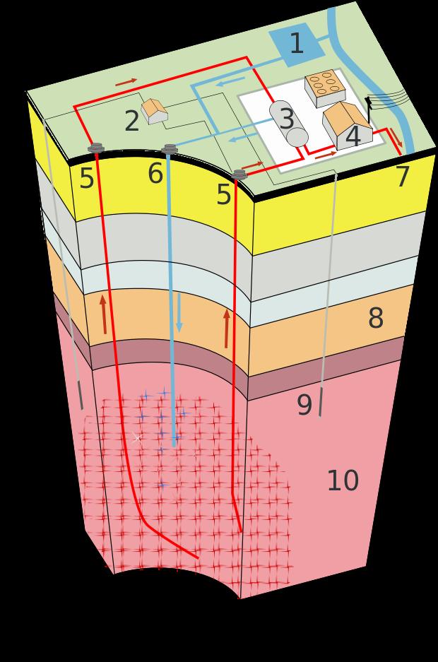 ESG geothermal energy