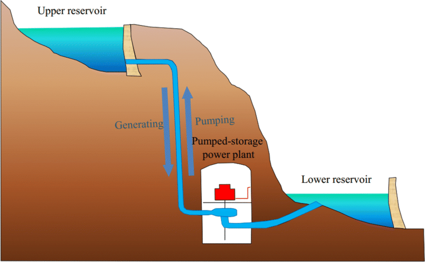 Principle of pumped storage hydroelectric power station (by Springer Nature)