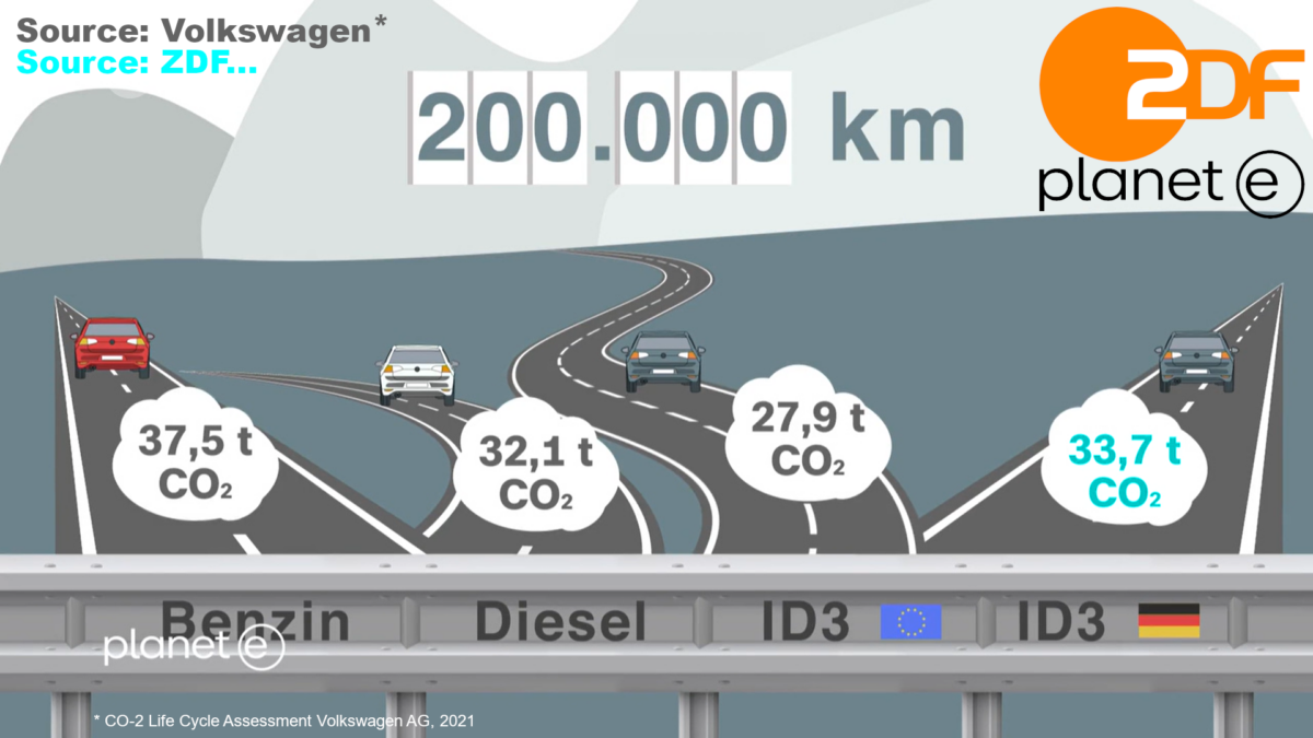 e-mobility Life Cycle Assessment Greenwashing Volkswagen AG