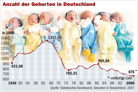 German Birthrate Image by Welt.de