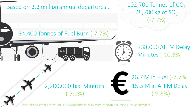 Source: Eurocontrol A-CDM Impact Assessment