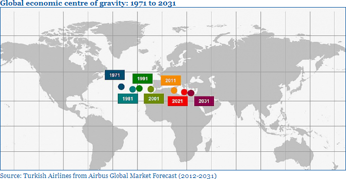 global economic centre of gravity 1971-2031