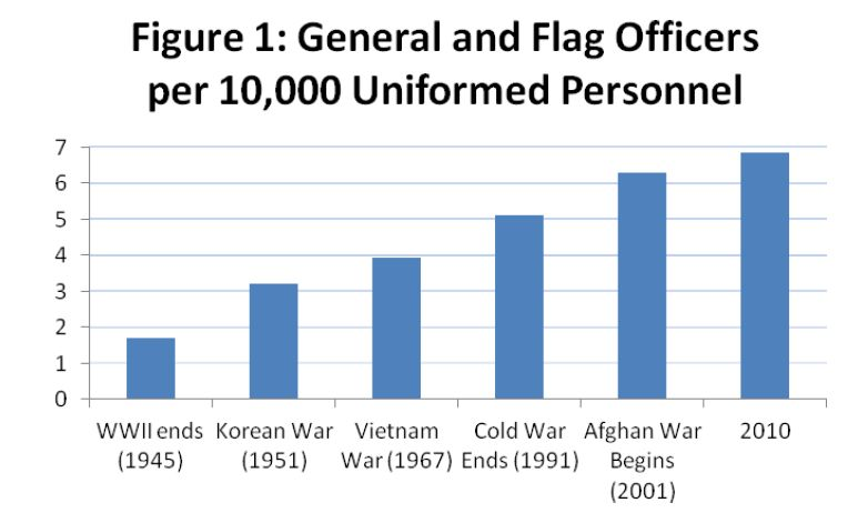 Source: https://fabiusmaximus.com/2012/09/10/american-military-force-changed-43153/