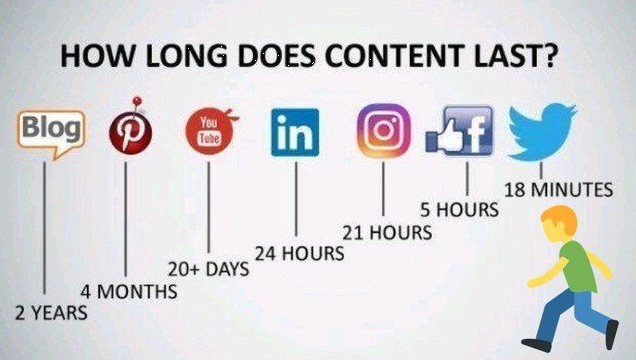 How long are posts visible in social networks