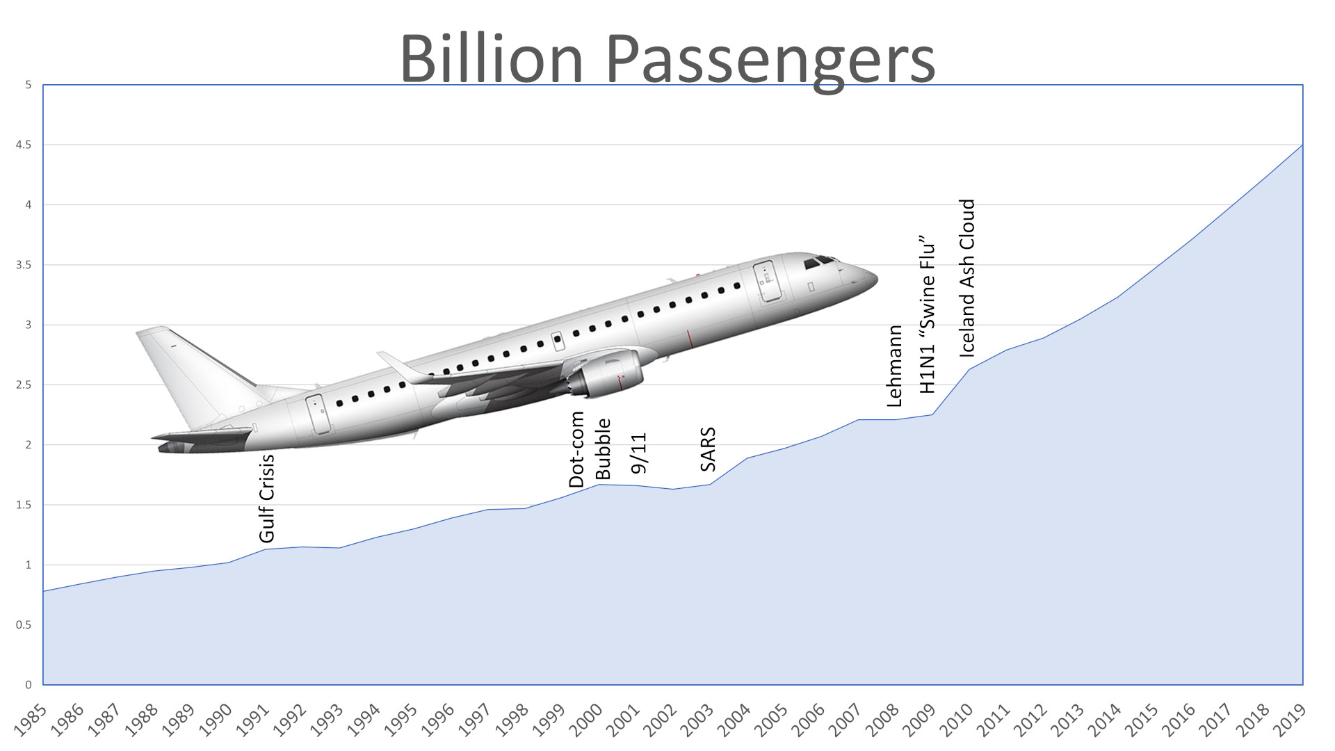 Passenger Development + Setbacks 1985-2019