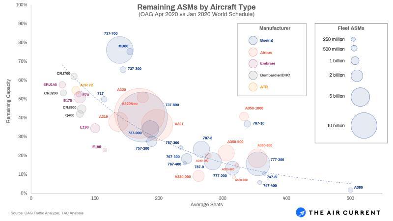 Corona Aircraft Groundings