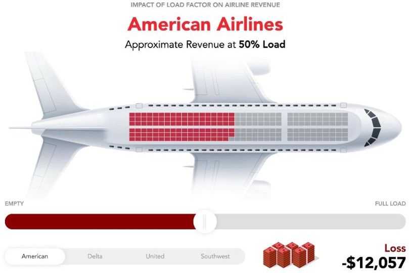 American Airlines Cost of Empty Flights