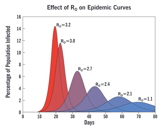 Flatten the Curve is not meant to End the Pandemic