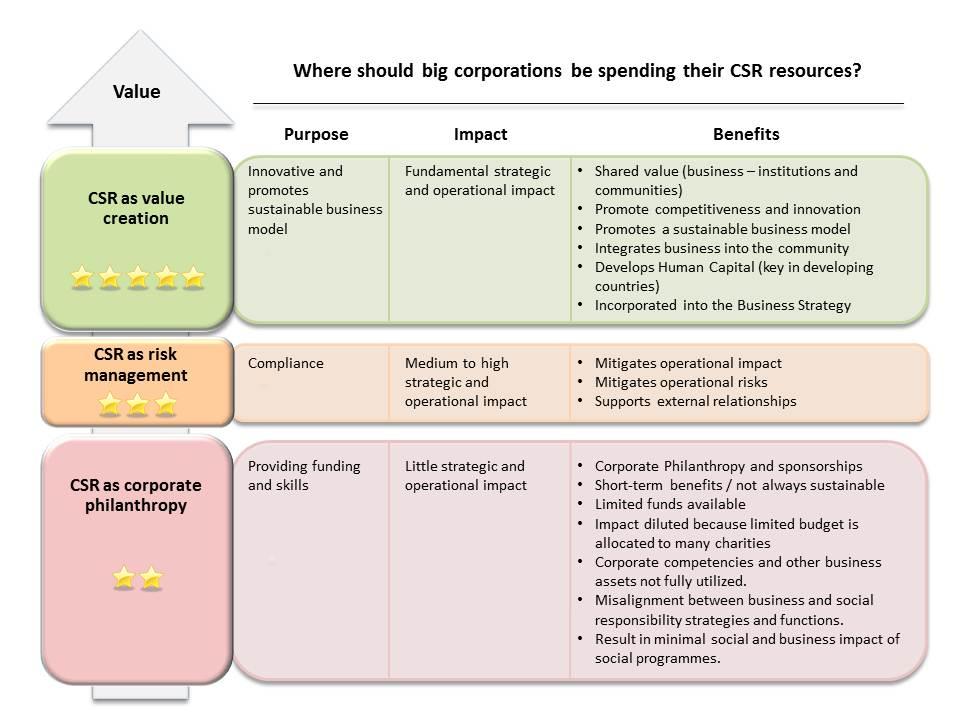 Wikipedia on CSR