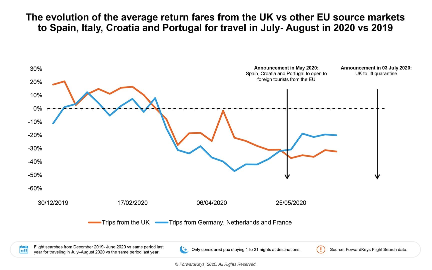 ForwardKeys Average Return Fares